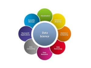 future scope of data science,advantages of data science,importance of data sacience,what is data science