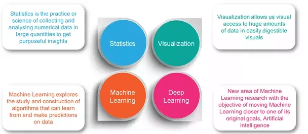 components of data science, what are the components in data sceience